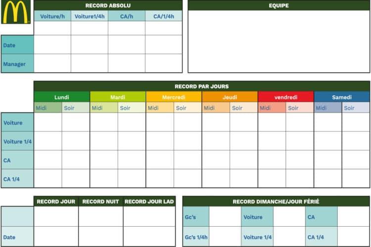tableau management visuel Mc Donald's